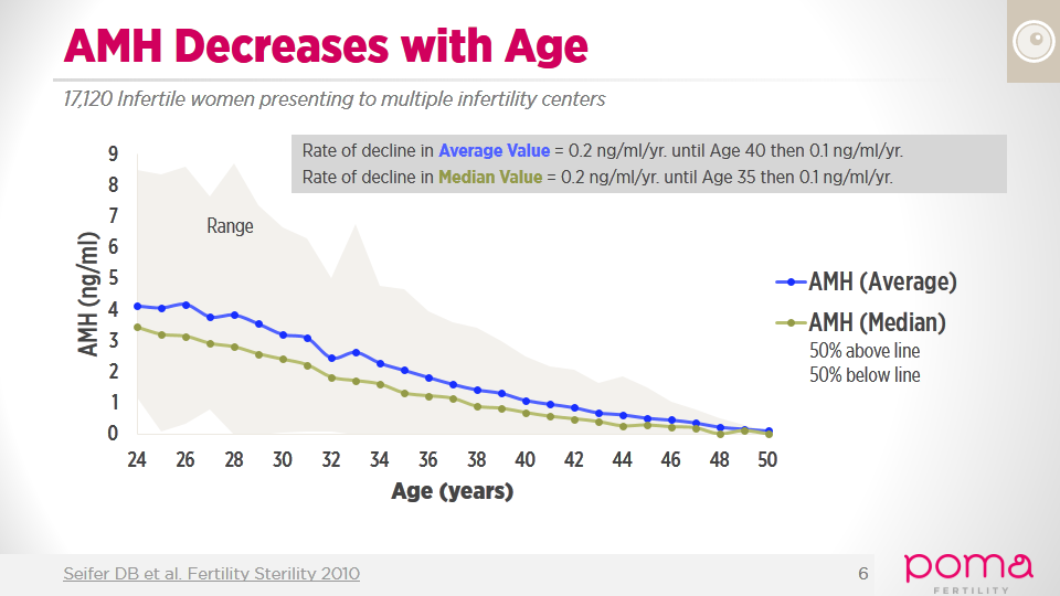 AMH Decreases with Age